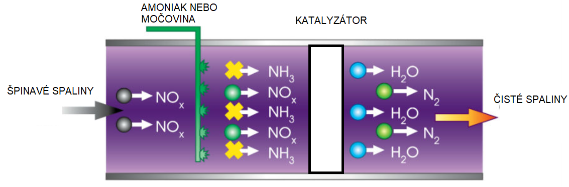 Réduction sélective non catalytique