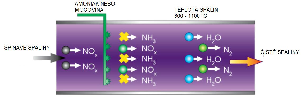 Réduction sélective non catalytique des NOx